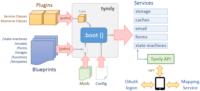 Diagram showing how plugins/blueprints/config/services relate to each other